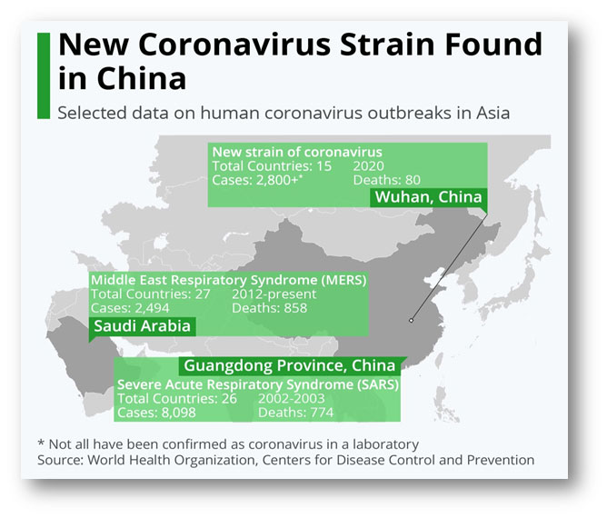 Coronavirus Strain